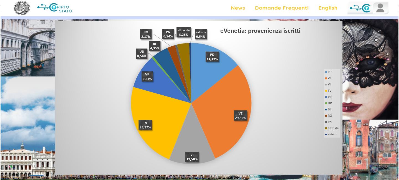 Le iscrizioni al Cripto-Stato eVenetia stanno rapidamente raggiungendo quota primi 1.000 iscritti. Finora la provincia con più iscritti è Venezia, con il 29,35% sul totale, seguita da Treviso, con il 23,37% e da Padova, 14,13%. Seguono quindi le altre.  Per iscriversi basta collegarsi a www.evenetia.com e dopo aver fatto una prima registrazione con email […]